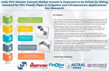 India PVC Solvent Cement Market