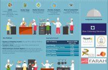 Jordan Catering Market