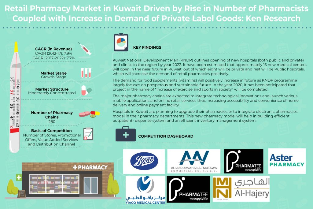 Kuwait Retail Pharmacy Market