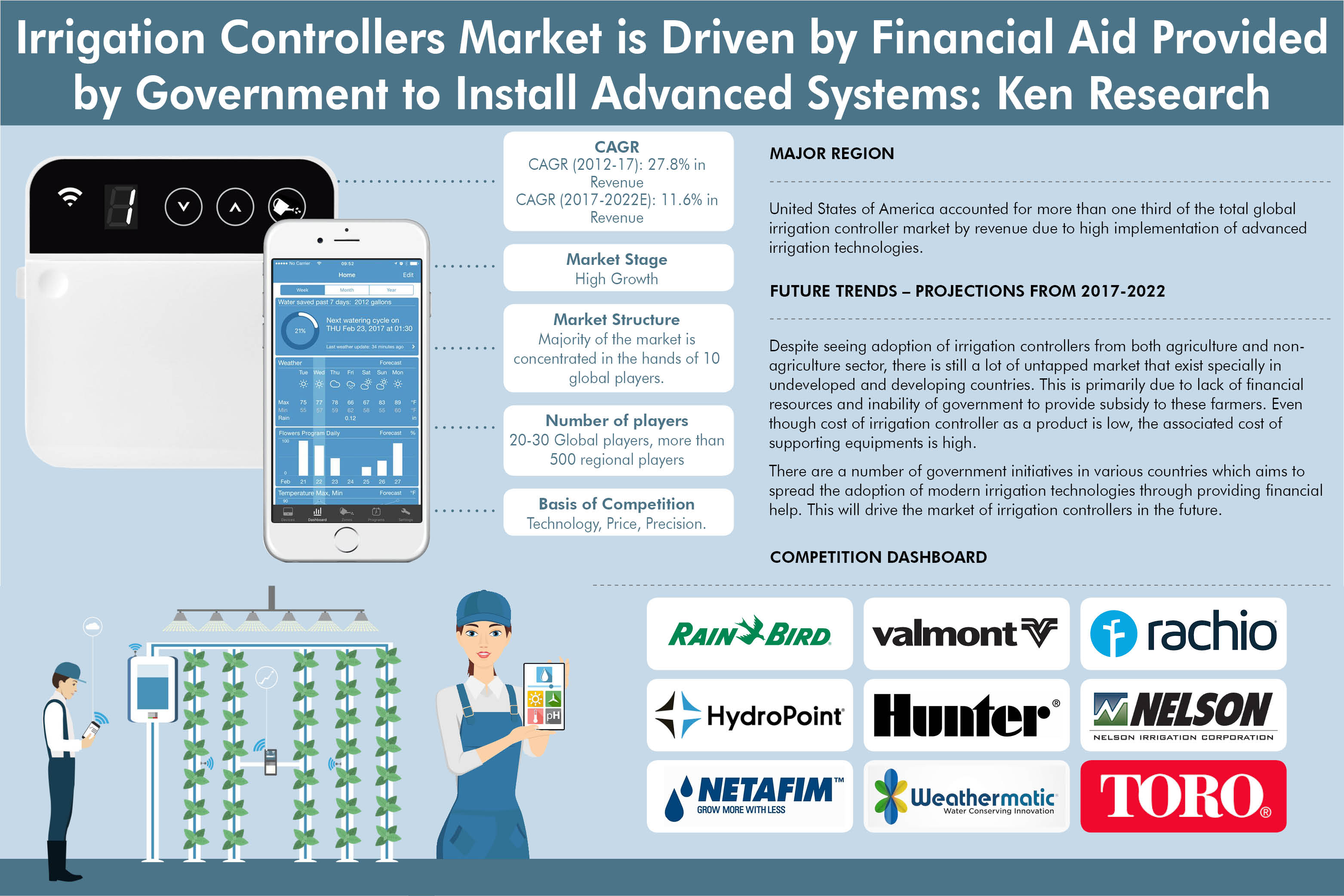 Global irrigation Controller Market