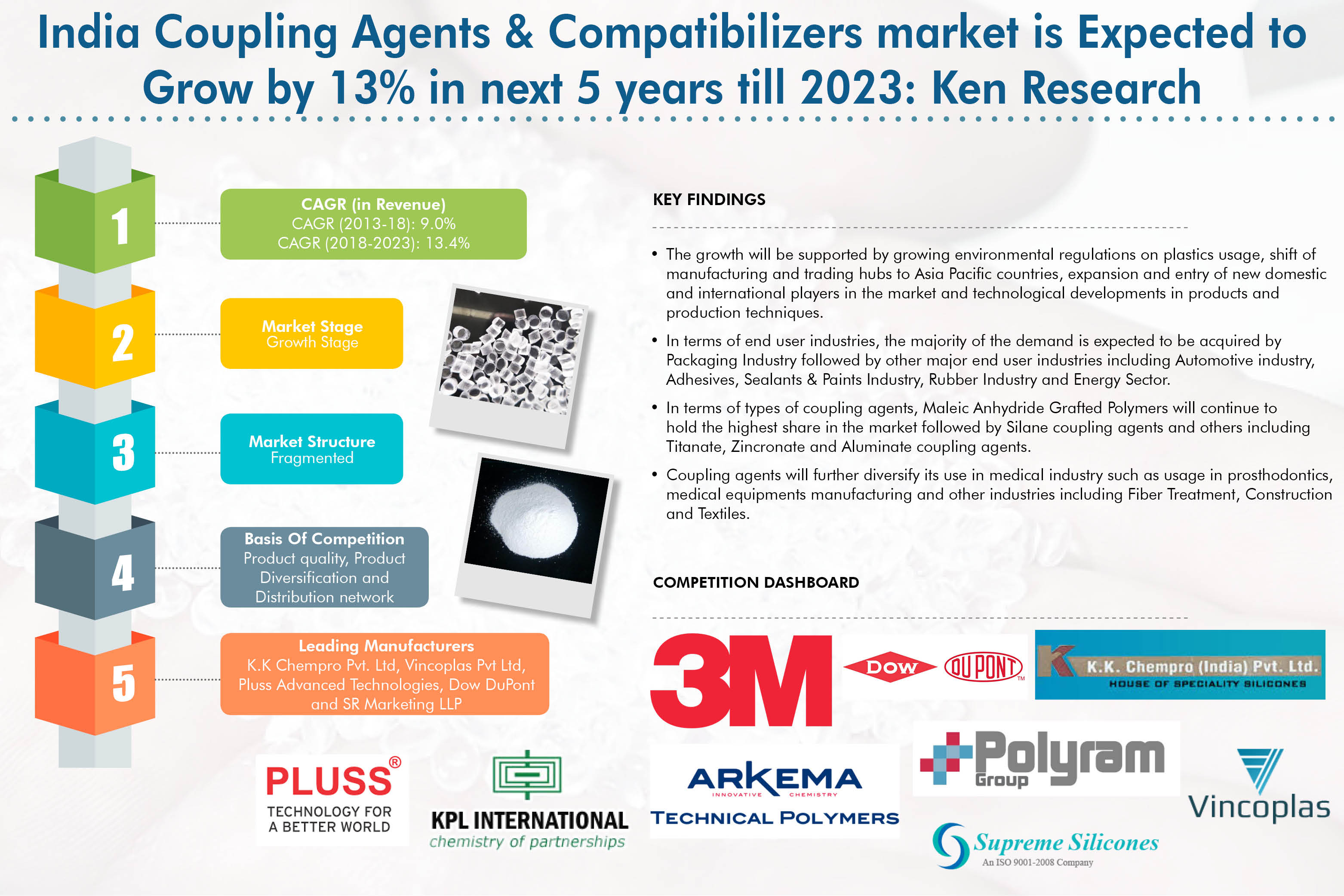 India Coupling Agents & Compatibilizers Market