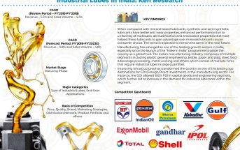 India Industrial Lubricants Market