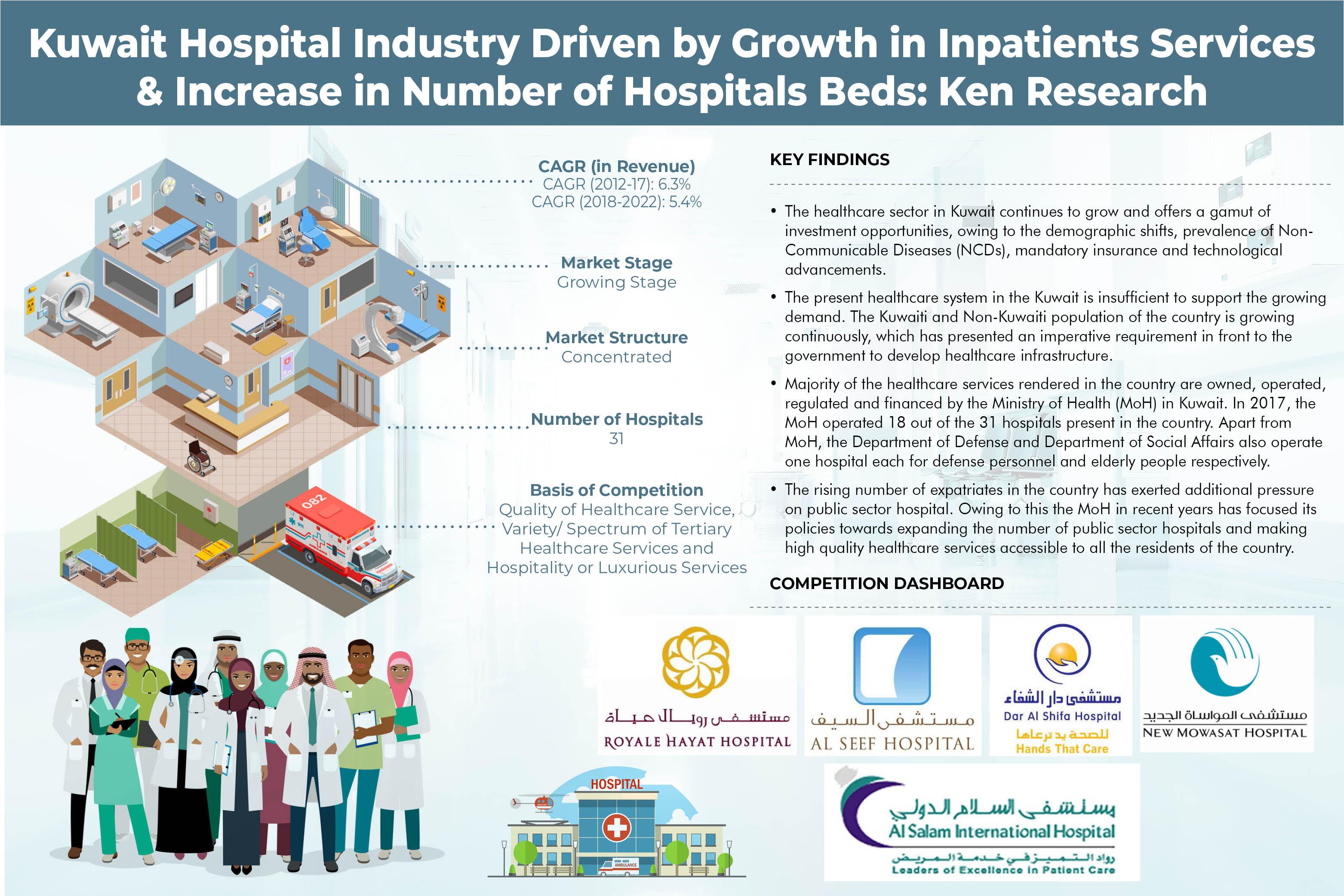 Kuwait Hospital Market