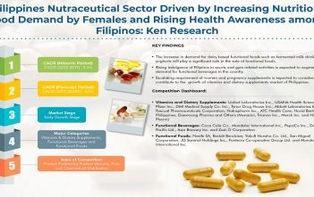 Philippines Nutraceutical Market