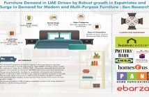 UAE furniture Market