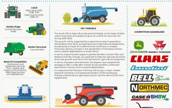 South Africa Agriculture Equipment Market