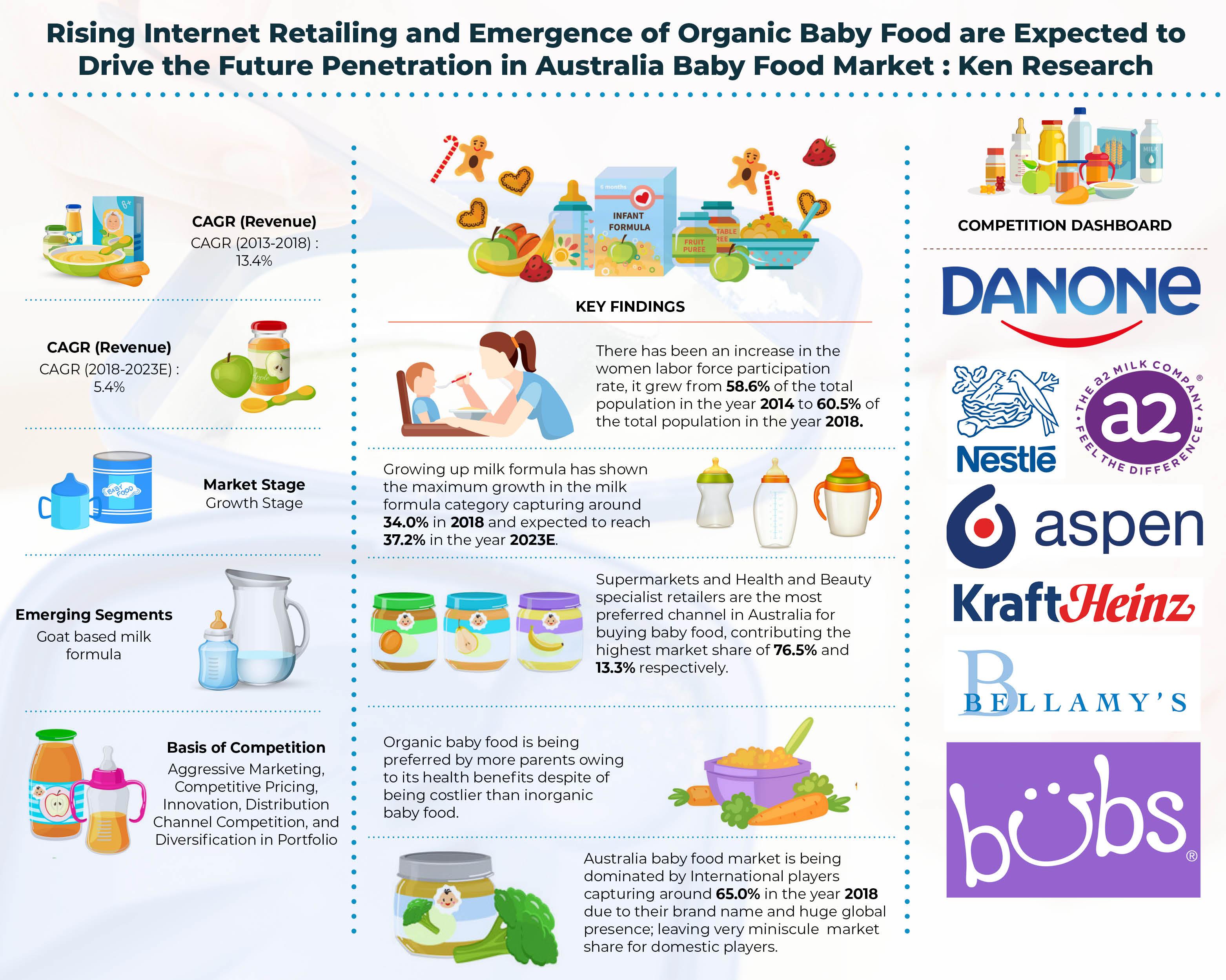 Australia Baby Food Market