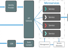 Landscape Of The Global Microservice Architecture Market Outlook: Ken Research
