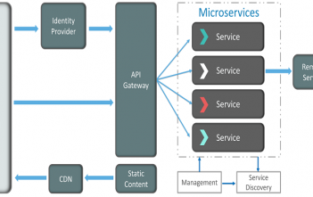 Global Microservice Architecture Market