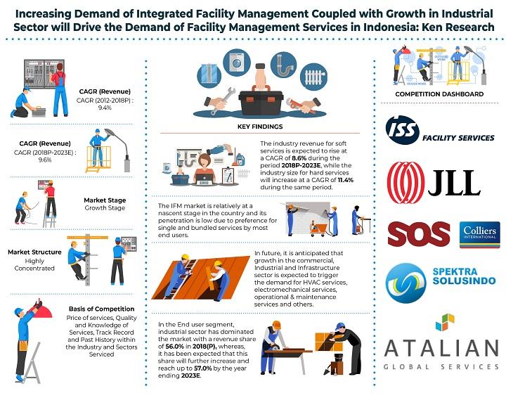 Indonesia Facility Management Market