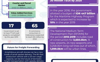 Indonesia Logistics Market Executive Summary 7