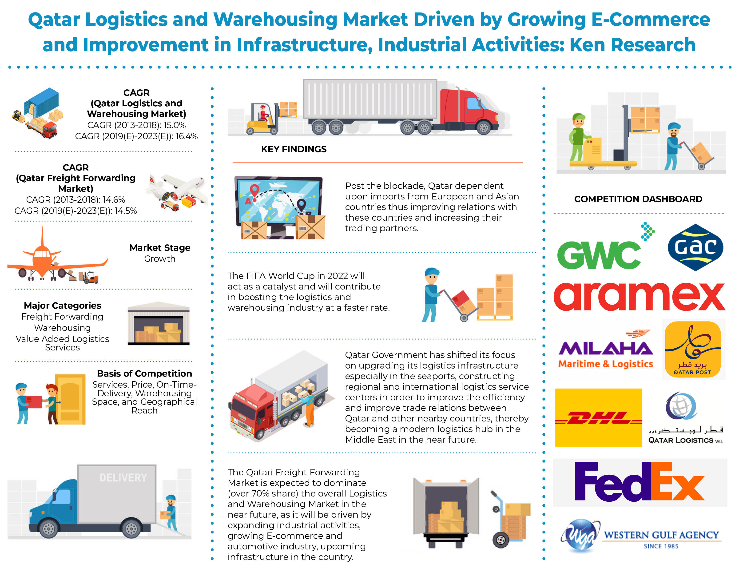 Qatar Logistics and Warehousing Market