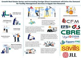 Egypt Facility Management Market is driven by Growth in the Services Sector and Number of Infrastructure Projects Owing to the Country's Urbanization Plan: Ken Research