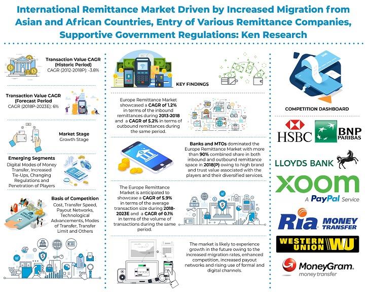 Europe International Remittance Market