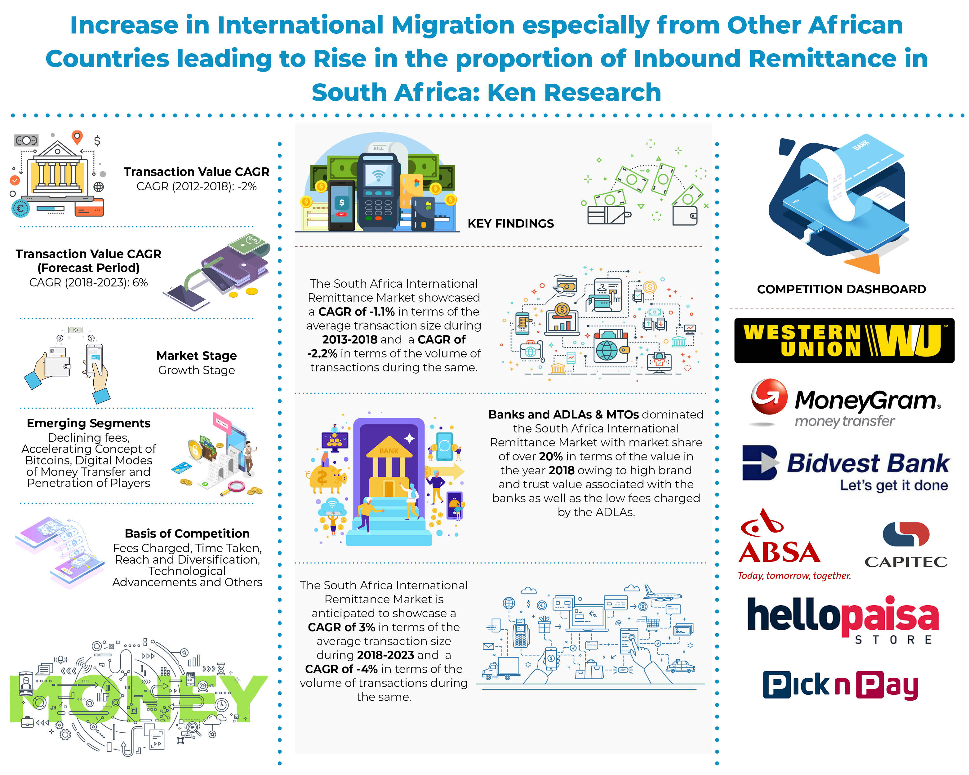 South Africa International Remittance Market