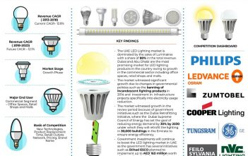 UAE LED Lighting Market
