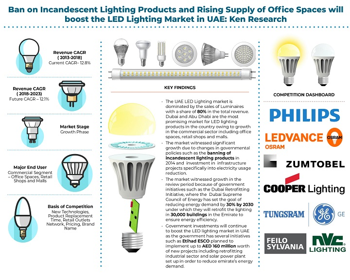 UAE LED Lighting Market