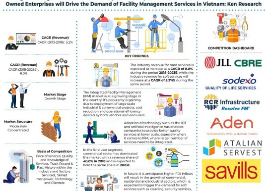 Vietnam Facility Management Market will be driven by End Users (Commercial, Industrial and Hospitality) coupled with Rising Demand of Integrated Facility Management: Ken Research