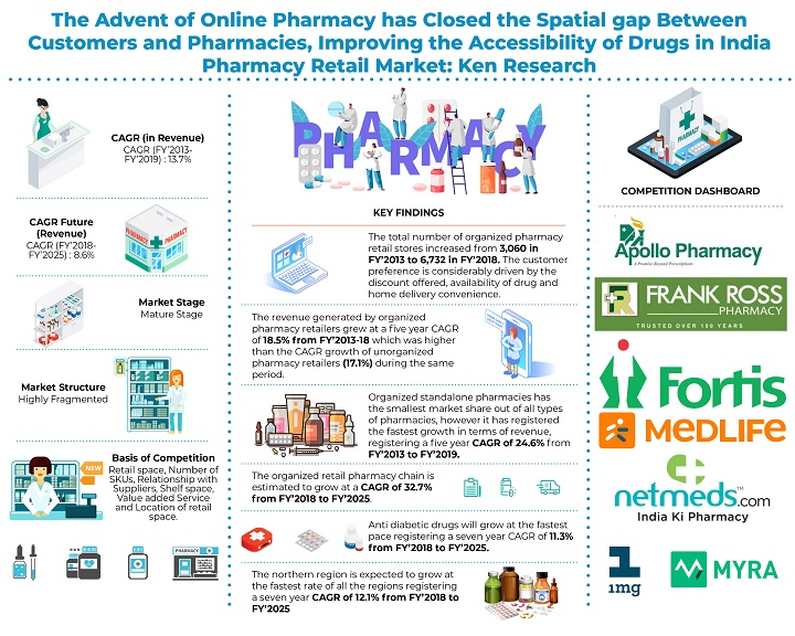 India Online and Offline Pharmacy Retail Market