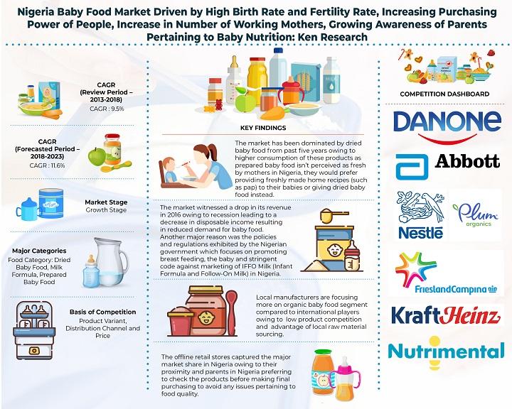 Nigeria Baby Food Market