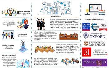 UK Executive MBA Market