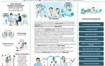 Vietnam Ophthalmology Market