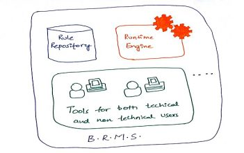 Global Business Rules Management System (BRMS) Market
