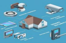 Smart Home Security and Safety Systems