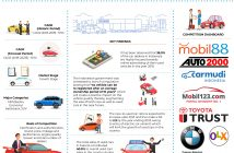 Indonesia Used car Market