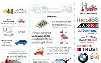 Indonesia Used car Market