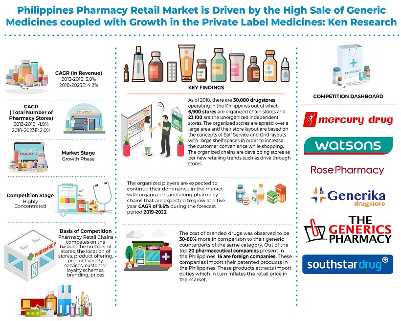 Philippines Pharmacy Retail Market