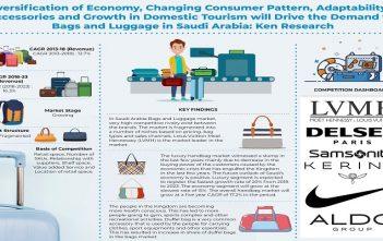 Saudi Arabia Bags and Luggage Market_Infographic