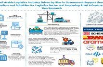 Saudi Arabia Logistics Market infographic-page-001