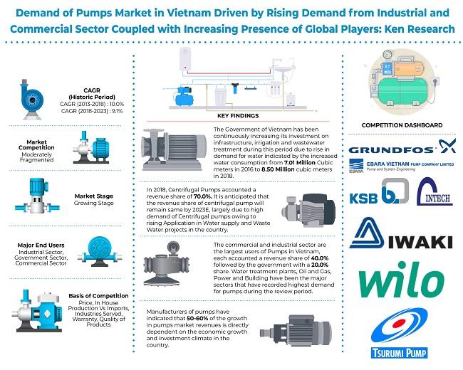 Vietnam Pumps Market