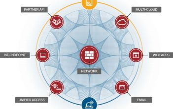 Global Advanced Persistent Threat Protection Market
