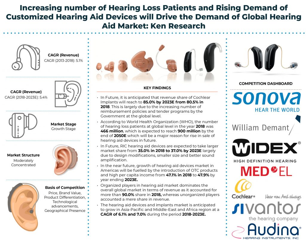 Global Hearing Aid Market infographic