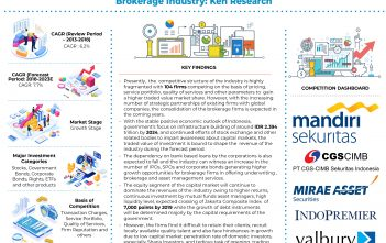 Indonesia Financial Brokerage Market_infographic