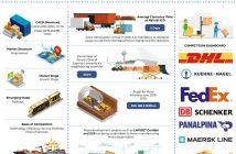 Kenya Freight Forwarding Market