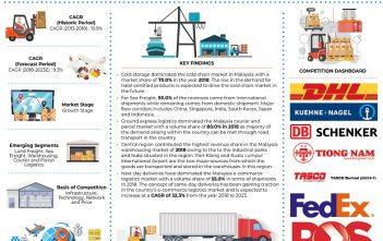 Malaysia Logistics Market