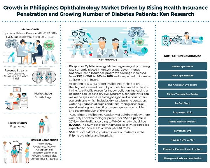 Philippines Ophthalmology Market