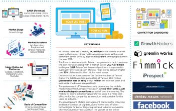 Taiwan Online Advertisement Market