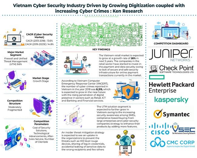 Vietnam Cyber Security Market