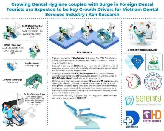 Vietnam Dental Services Market