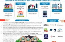 Australia Real Estate Industry Research Report