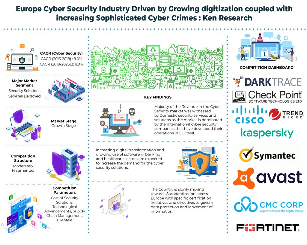 Europe Cyber Security Industry_Infographic
