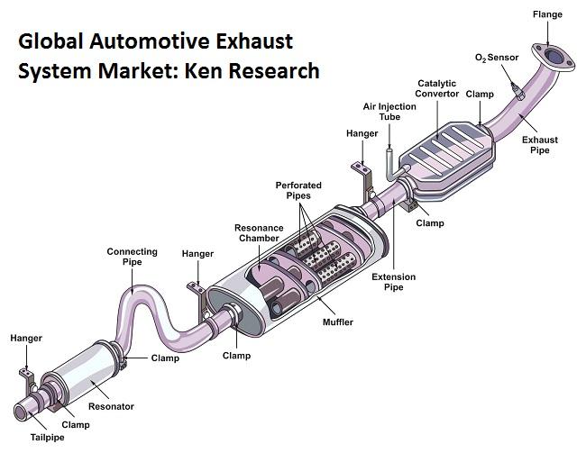 Global Automotive Exhaust System Market