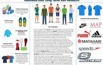Indonesia Sportswear Market