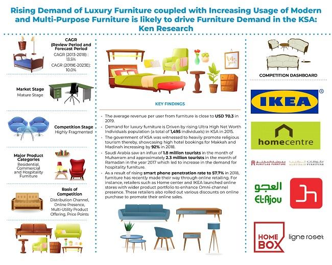 Saudi Arabia Furniture Industry
