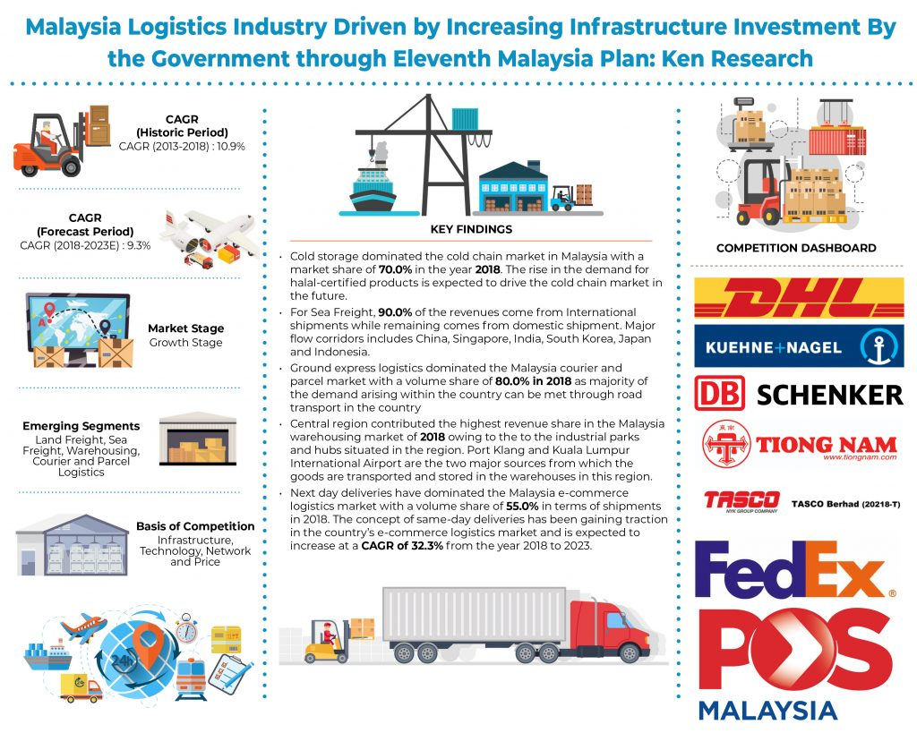 Logistics Market in Malaysia