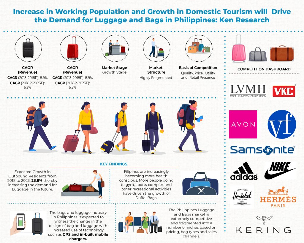 Philippines Luggage and Bags_Infographic